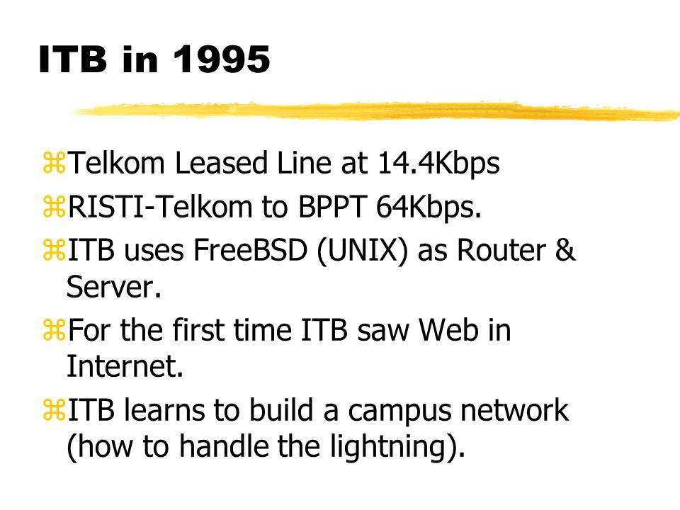 ITB in 1995 zTelkom Leased Line at 14.4Kbps zRISTI-Telkom to BPPT 64Kbps.