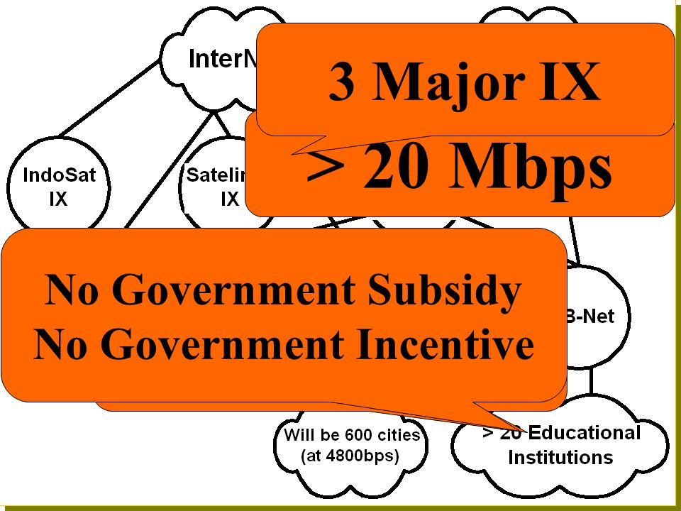 > 20 Mbps 3 Major IX Many Educational Institutions Are Connected to ITB No Government Subsidy No Government Incentive