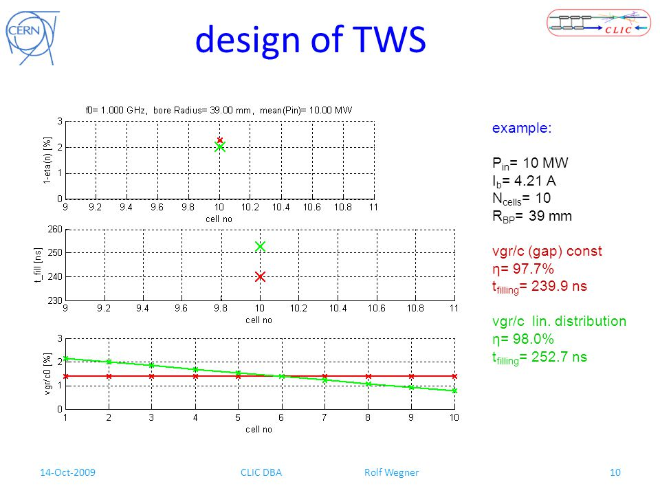 14-Oct-2009CLIC DBA Rolf Wegner10 design of TWS example: P in = 10 MW I b = 4.21 A N cells = 10 R BP = 39 mm vgr/c (gap) const η= 97.7% t filling = 23