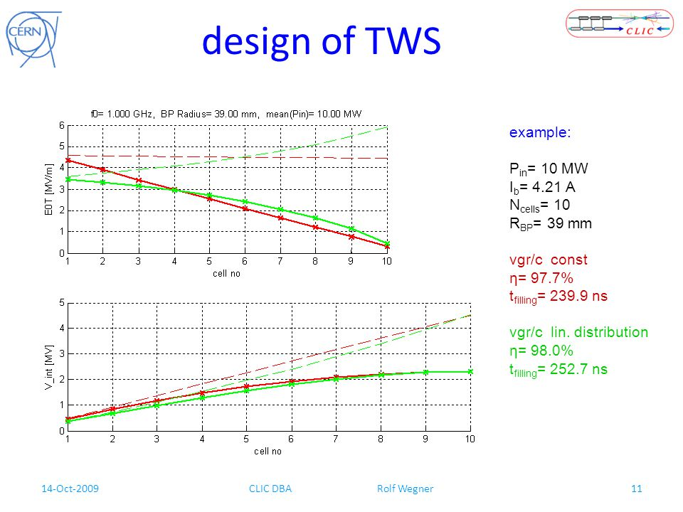 14-Oct-2009CLIC DBA Rolf Wegner11 design of TWS example: P in = 10 MW I b = 4.21 A N cells = 10 R BP = 39 mm vgr/c const η= 97.7% t filling = 239.9 ns