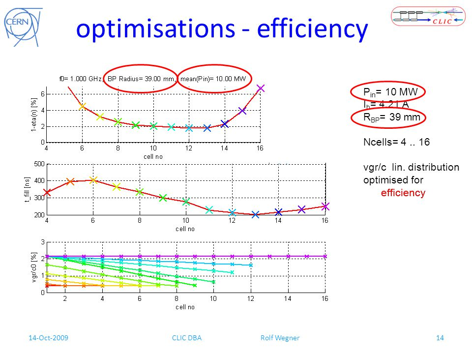 14-Oct-2009CLIC DBA Rolf Wegner14 optimisations - efficiency P in = 10 MW I b = 4.21 A R BP = 39 mm Ncells= 4..