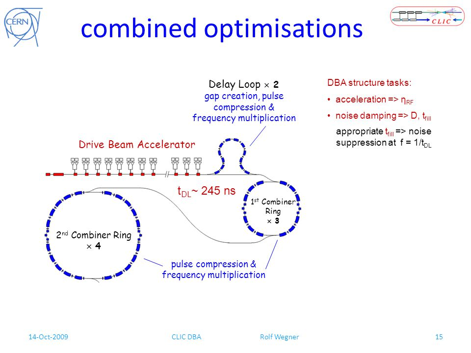 14-Oct-2009CLIC DBA Rolf Wegner15 noise damping => D, t fill combined optimisations DBA structure tasks: acceleration => η RF Drive Beam Accelerator D