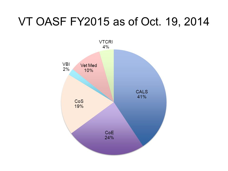 VT OASF FY2015 as of Oct. 19, 2014