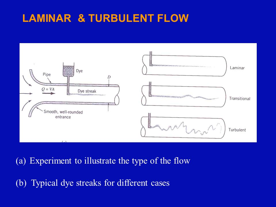 LAMINAR & TURBULENT FLOW (a)Experiment to illustrate the type of the flow (b) Typical dye streaks for different cases (a) (b)