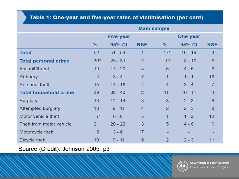 Source (Credit): Johnson 2005, p3