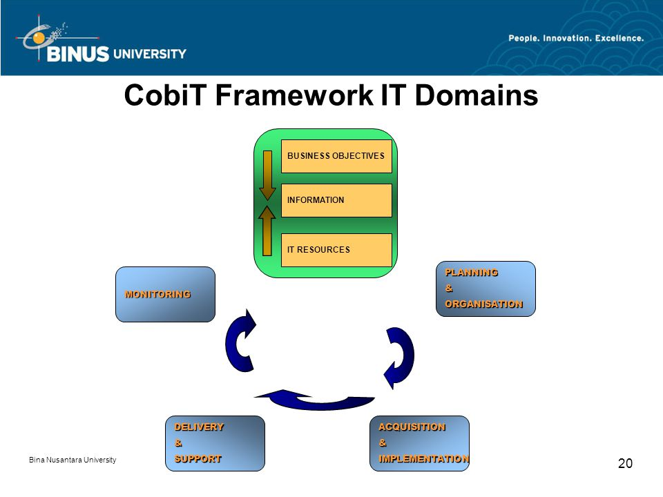 Bina Nusantara University 19 Why and how is COBIT used.