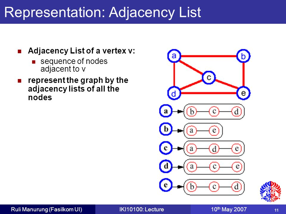 11 Ruli Manurung (Fasilkom UI)IKI10100: Lecture10 th May 2007 Adjacency List of a vertex v: sequence of nodes adjacent to v represent the graph by the adjacency lists of all the nodes Representation: Adjacency List