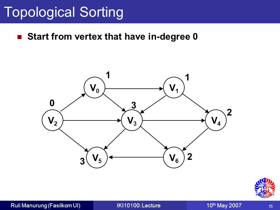 15 Ruli Manurung (Fasilkom UI)IKI10100: Lecture10 th May 2007 V0V0 V1V1 V2V2 V3V3 V4V4 V5V5 V6V6 0 1 1 2 2 3 3 Topological Sorting Start from vertex that have in-degree 0