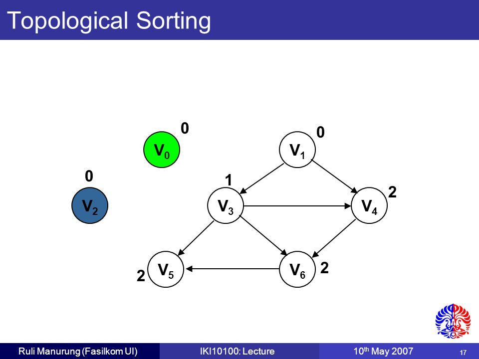 17 Ruli Manurung (Fasilkom UI)IKI10100: Lecture10 th May 2007 V0V0 V1V1 V2V2 V3V3 V4V4 V5V5 V6V6 0 0 0 2 2 1 2 Topological Sorting