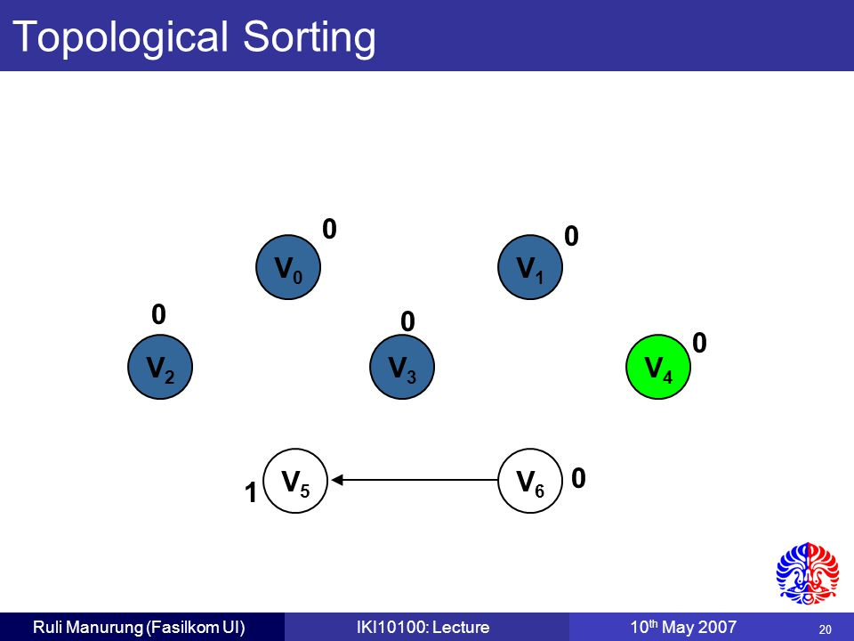 20 Ruli Manurung (Fasilkom UI)IKI10100: Lecture10 th May 2007 V0V0 V1V1 V2V2 V3V3 V4V4 V5V5 V6V6 0 0 0 0 0 0 1 Topological Sorting