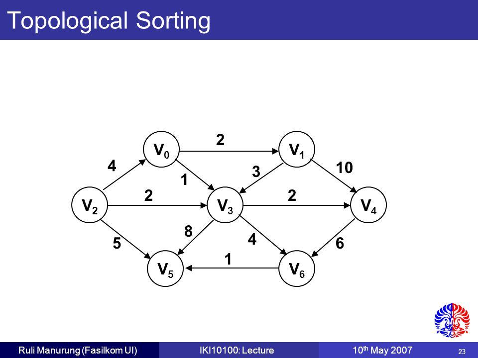 23 Ruli Manurung (Fasilkom UI)IKI10100: Lecture10 th May 2007 V0V0 V1V1 V2V2 V3V3 V4V4 V5V5 V6V6 4 2 22 1 1 56 10 4 8 3 Topological Sorting