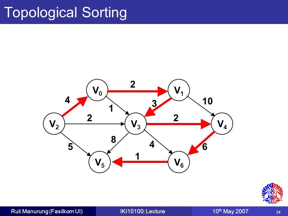 24 Ruli Manurung (Fasilkom UI)IKI10100: Lecture10 th May 2007 V0V0 V1V1 V2V2 V3V3 V4V4 V5V5 V6V6 4 2 22 1 1 56 10 4 8 3 Topological Sorting