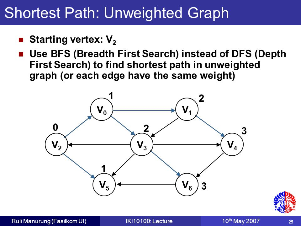 25 Ruli Manurung (Fasilkom UI)IKI10100: Lecture10 th May 2007 Shortest Path: Unweighted Graph V0V0 V1V1 V2V2 V3V3 V4V4 V5V5 V6V6 V2V2 V6V6 Starting ve