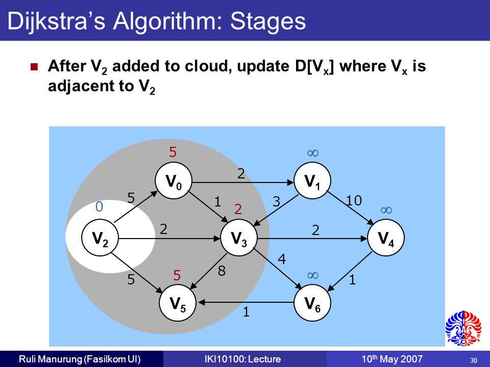 30 Ruli Manurung (Fasilkom UI)IKI10100: Lecture10 th May 2007 Dijkstra's Algorithm: Stages V0V0 V1V1 V2V2 V3V3 V4V4 V5V5 V6V6 5 2 1 2 5 8 1 4 2 3 10 1