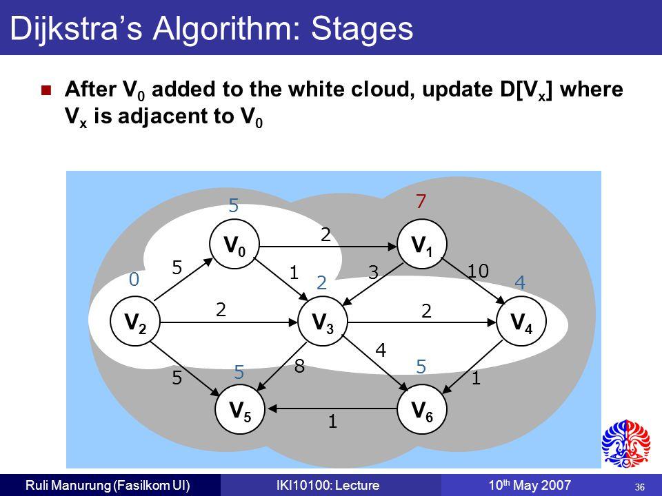 36 Ruli Manurung (Fasilkom UI)IKI10100: Lecture10 th May 2007 Dijkstra's Algorithm: Stages V0V0 V1V1 V2V2 V3V3 V4V4 V5V5 V6V6 5 2 1 2 5 8 1 4 2 3 10 1