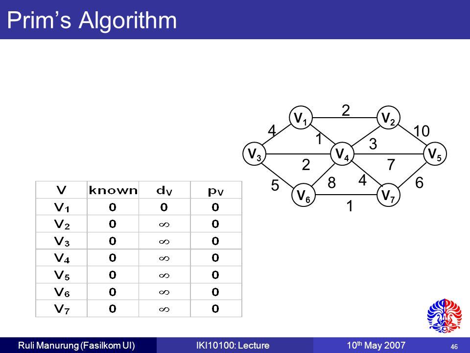 46 Ruli Manurung (Fasilkom UI)IKI10100: Lecture10 th May 2007 2 V1V1 V3V3 V4V4 V6V6 V7V7 3 10 6 72 4 5 1 8 4 1 V5V5 V2V2 Prim's Algorithm