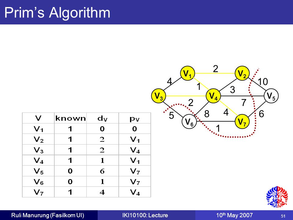 51 Ruli Manurung (Fasilkom UI)IKI10100: Lecture10 th May 2007 2 V1V1 V3V3 V4V4 V6V6 V7V7 3 10 6 72 4 5 1 8 4 1 V5V5 V2V2 Prim's Algorithm