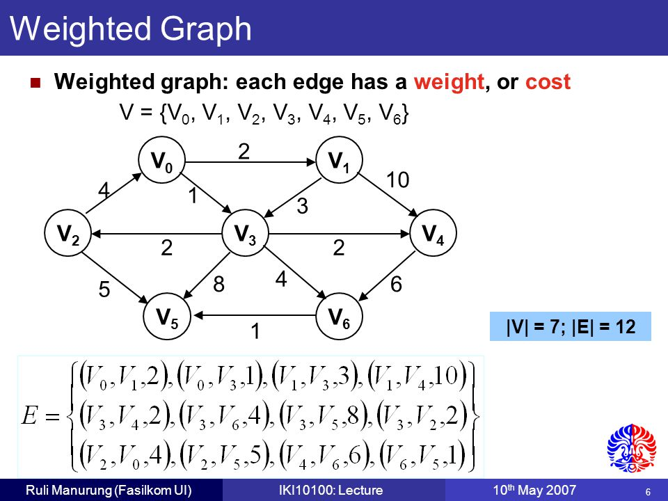6 Ruli Manurung (Fasilkom UI)IKI10100: Lecture10 th May 2007 Weighted Graph Weighted graph: each edge has a weight, or cost V0V0 V1V1 V2V2 V3V3 V4V4 V5V5 V6V6 2 3 10 6 22 4 5 1 8 4 1 V = {V 0, V 1, V 2, V 3, V 4, V 5, V 6 } |V| = 7; |E| = 12