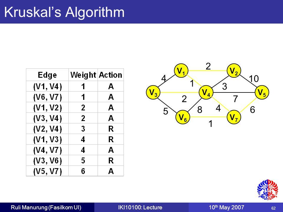 62 Ruli Manurung (Fasilkom UI)IKI10100: Lecture10 th May 2007 2 V1V1 V3V3 V4V4 V6V6 V7V7 3 10 6 72 4 5 1 8 4 1 V5V5 V2V2 Kruskal's Algorithm