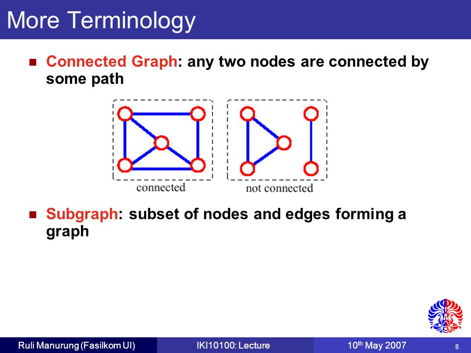 39 Ruli Manurung (Fasilkom UI)IKI10100: Lecture10 th May 2007 Dijkstra's Algorithm: Stages V0V0 V1V1 V2V2 V3V3 V4V4 V5V5 V6V6 5 2 1 2 5 8 1 4 2 3 10 1 5 7 2 5 5 4 0 Add node with minimum total weight (V 1 ) to cloud.