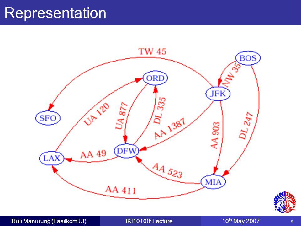 30 Ruli Manurung (Fasilkom UI)IKI10100: Lecture10 th May 2007 Dijkstra's Algorithm: Stages V0V0 V1V1 V2V2 V3V3 V4V4 V5V5 V6V6 5 2 1 2 5 8 1 4 2 3 10 1 5  2 5   0 After V 2 added to cloud, update D[V x ] where V x is adjacent to V 2
