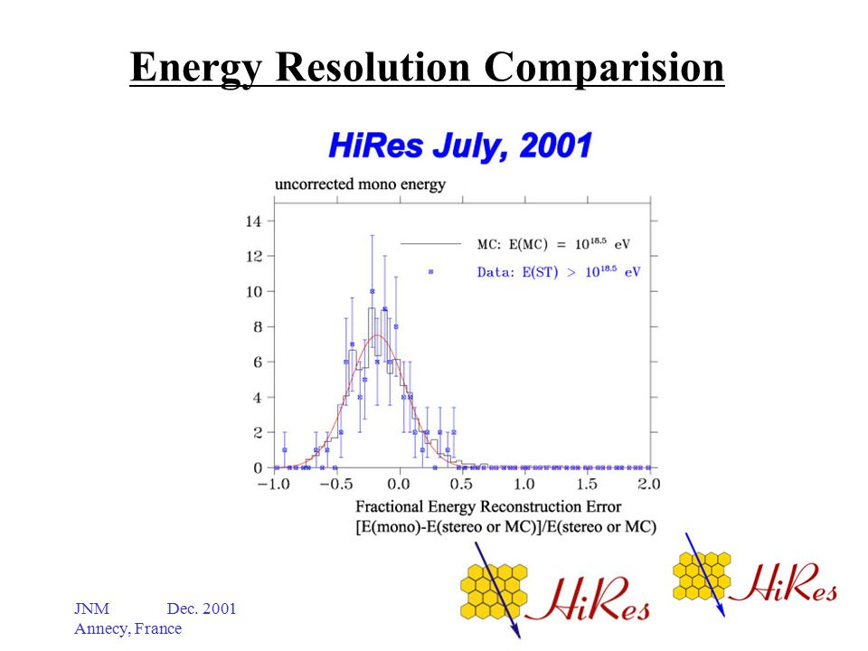 JNM Dec. 2001 Annecy, France Energy Resolution Comparision