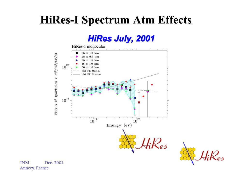 JNM Dec. 2001 Annecy, France HiRes-I Spectrum Atm Effects