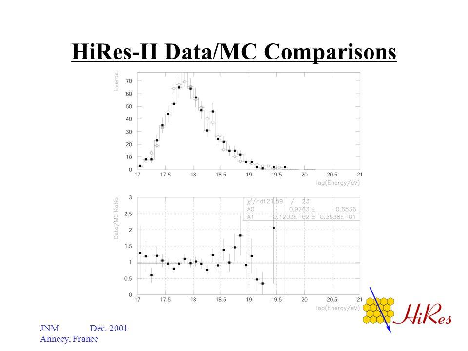 JNM Dec. 2001 Annecy, France HiRes-II Data/MC Comparisons