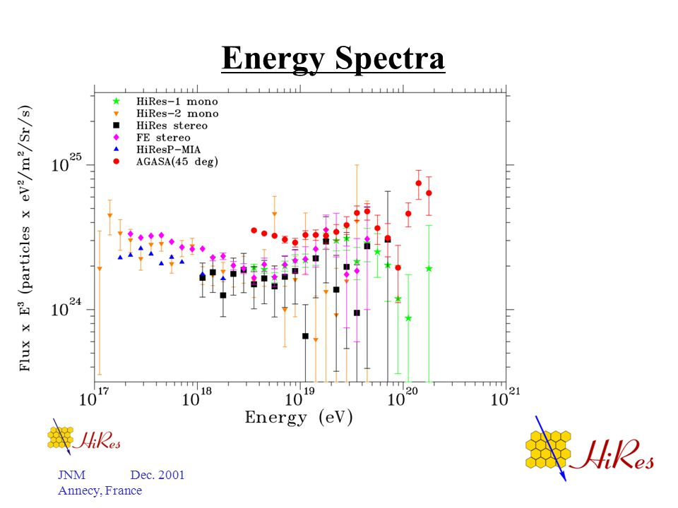 JNM Dec. 2001 Annecy, France Energy Spectra