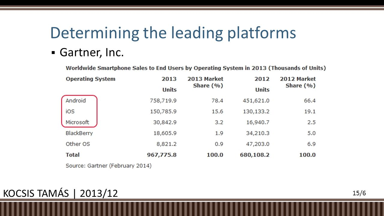 Gartner, Inc. Determining the leading platforms KOCSIS TAMÁS | 2013/12 15/6