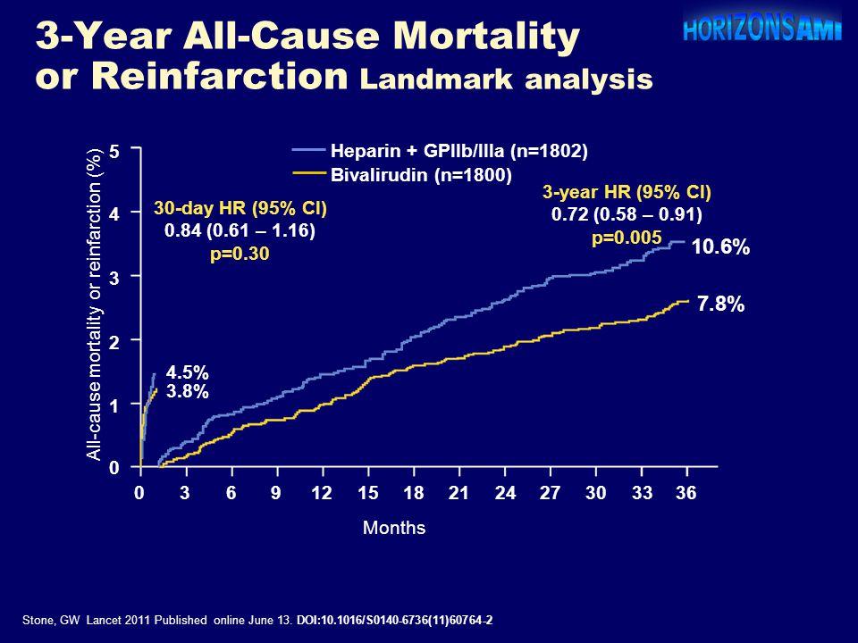 3-Year All-Cause Mortality or Reinfarction Landmark analysis 5 4 3 2 1 0 0369121518212427303336 Heparin + GPIIb/IIIa (n=1802) Bivalirudin (n=1800) 3-y