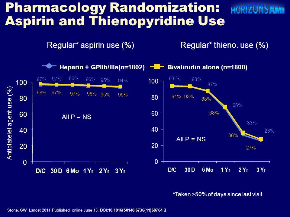Antiplatelet agent use (%) Regular* aspirin use (%)Regular* thieno. use (%) *Taken >50% of days since last visit 98% 97% 96% 94% 93.% 93% 88% 87% 68%