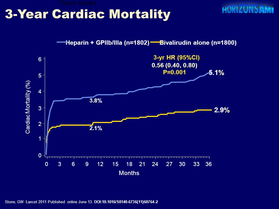 3-Year Cardiac Mortality ' % 5.1% Time in Months Bivalirudin alone (n=1800)Heparin + GPIIb/IIIa (n=1802) Stone, GW Lancet 2011 Published online June 1