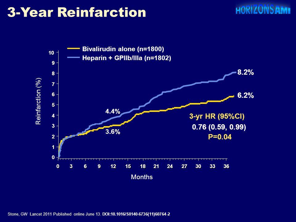3-Year Reinfarction Stone, GW Lancet 2011 Published online June 13. DOI:10.1016/S0140-6736(11)60764-2