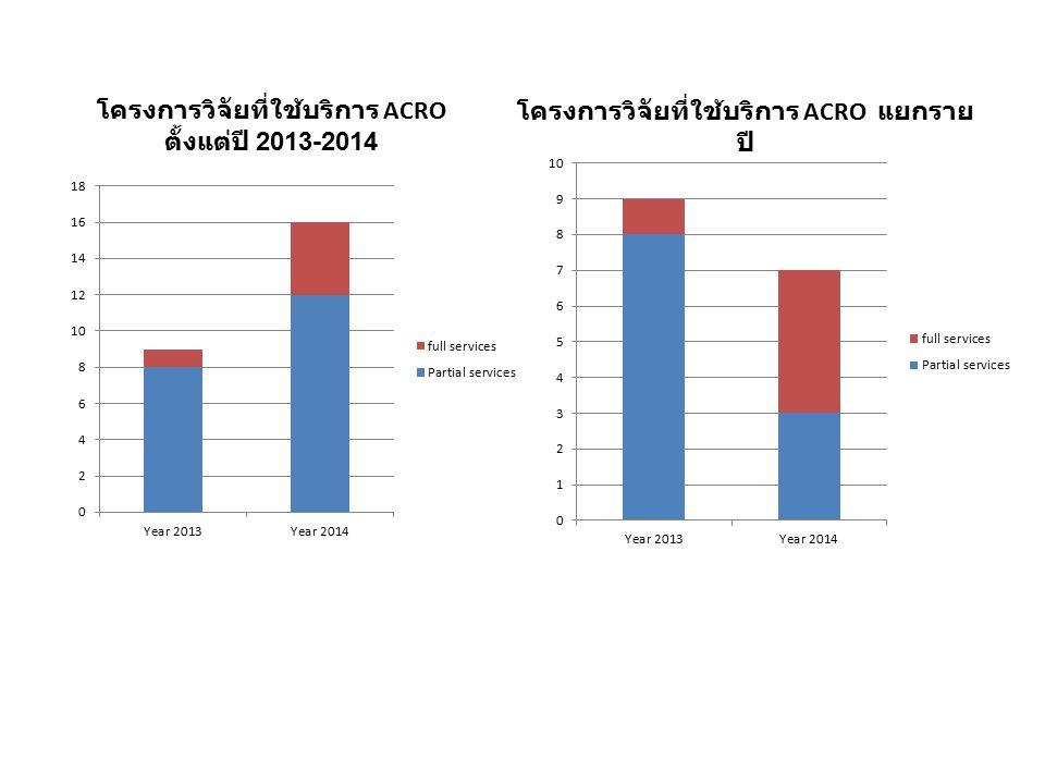 โครงการวิจัยที่ใช้บริการ ACRO ตั้งแต่ปี 2013-2014 โครงการวิจัยที่ใช้บริการ ACRO แยกราย ปี
