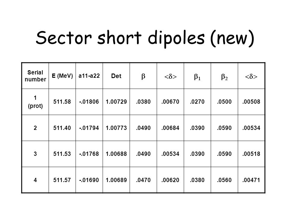 Sector short dipoles (new) Serial number E (MeV)a11-a22 Det   1 (prot) 511.58-.018061.00729.0380.00670.0270.0500.00508 2511.40-.017941.00773.0490.00684.0390.0590.00534 3511.53-.017681.00688.0490.00534.0390.0590.00518 4511.57-.016901.00689.0470.00620.0380.0560.00471