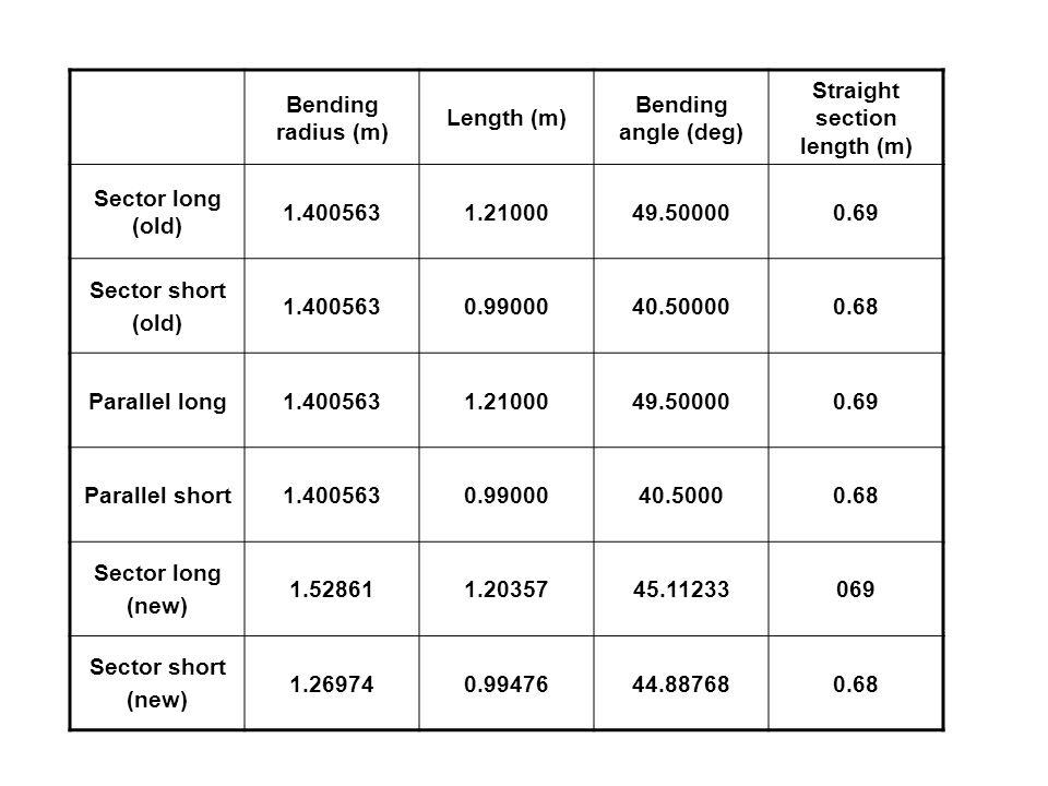 Bending radius (m) Length (m) Bending angle (deg) Straight section length (m) Sector long (old) 1.4005631.2100049.500000.69 Sector short (old) 1.4005630.9900040.500000.68 Parallel long1.4005631.2100049.500000.69 Parallel short1.4005630.9900040.50000.68 Sector long (new) 1.528611.2035745.11233069 Sector short (new) 1.269740.9947644.887680.68