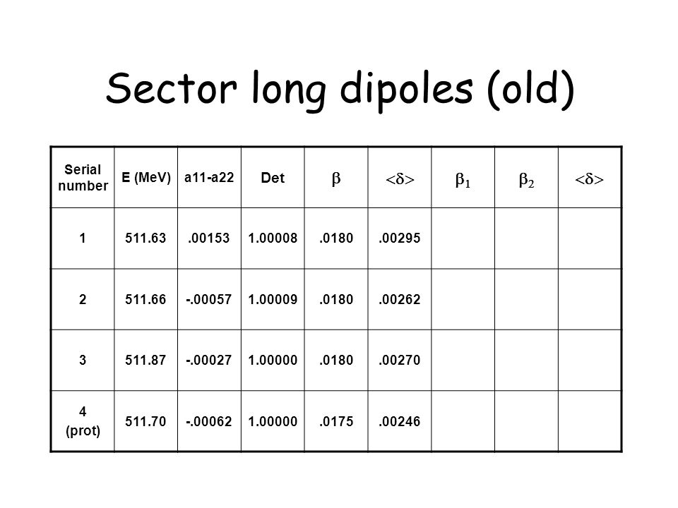 Sector long dipoles (old) Serial number E (MeV)a11-a22 Det   1511.63.001531.00008.0180.00295 2511.66-.000571.00009.0180.00262 3511.87-.000271.00000.0180.00270 4 (prot) 511.70-.000621.00000.0175.00246