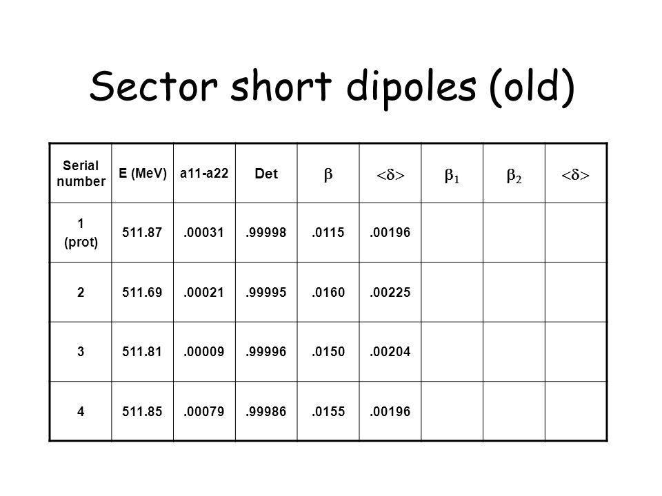 Sector short dipoles (old) Serial number E (MeV)a11-a22 Det   1 (prot) 511.87.00031.99998.0115.00196 2511.69.00021.99995.0160.00225 3511.81.00009.99996.0150.00204 4511.85.00079.99986.0155.00196