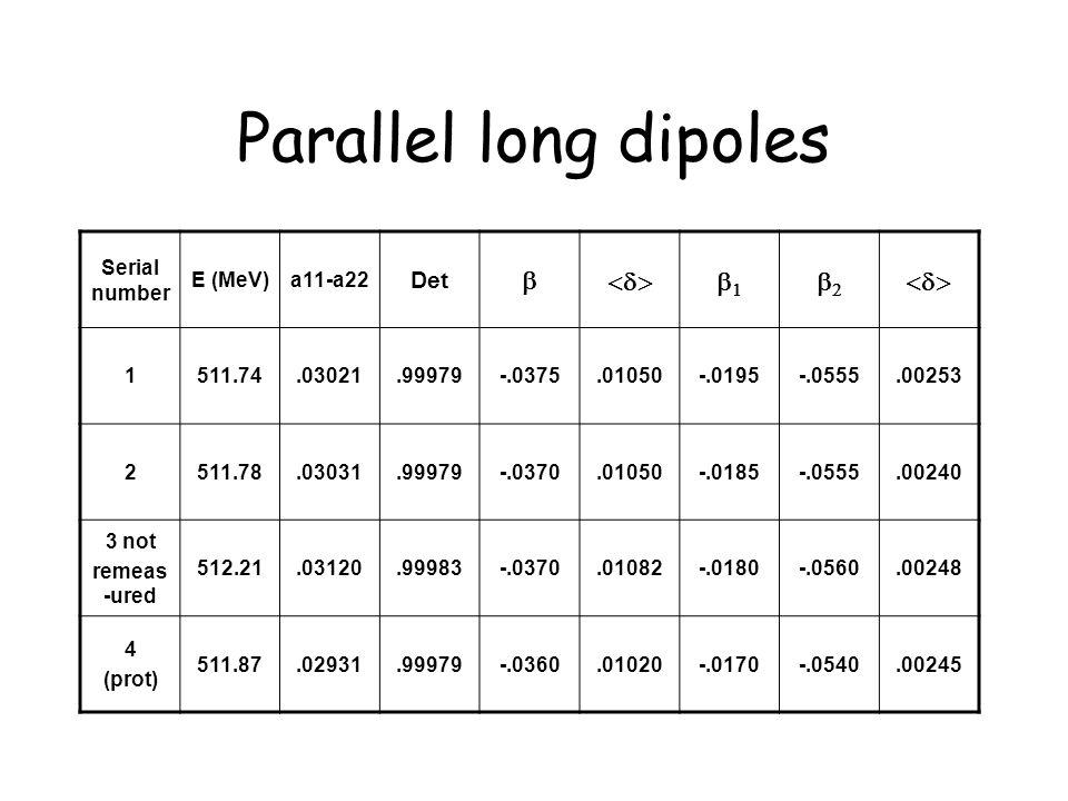 Parallel long dipoles Serial number E (MeV)a11-a22 Det   1511.74.03021.99979-.0375.01050-.0195-.0555.00253 2511.78.03031.99979-.0370.01050