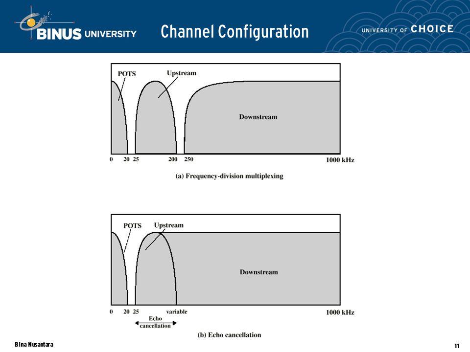 Bina Nusantara 11 Channel Configuration