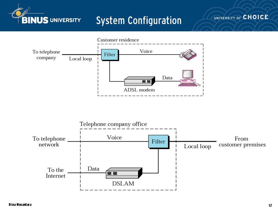 Bina Nusantara 12 System Configuration