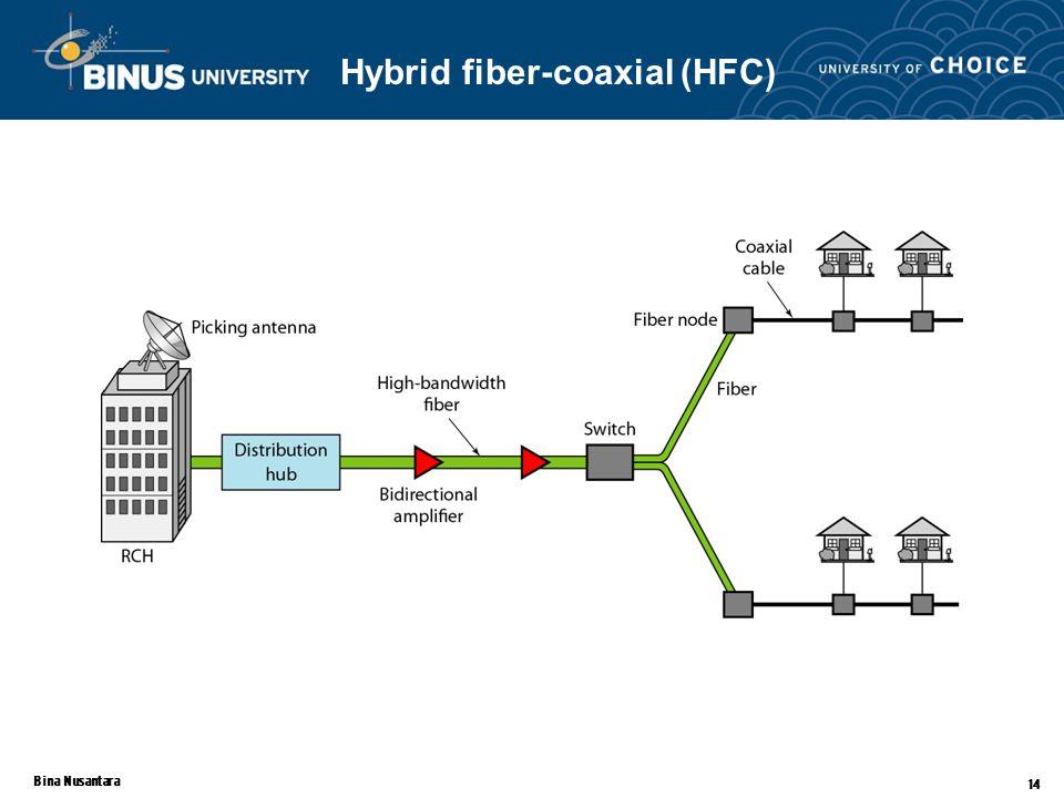 Bina Nusantara 14 Hybrid fiber-coaxial (HFC)