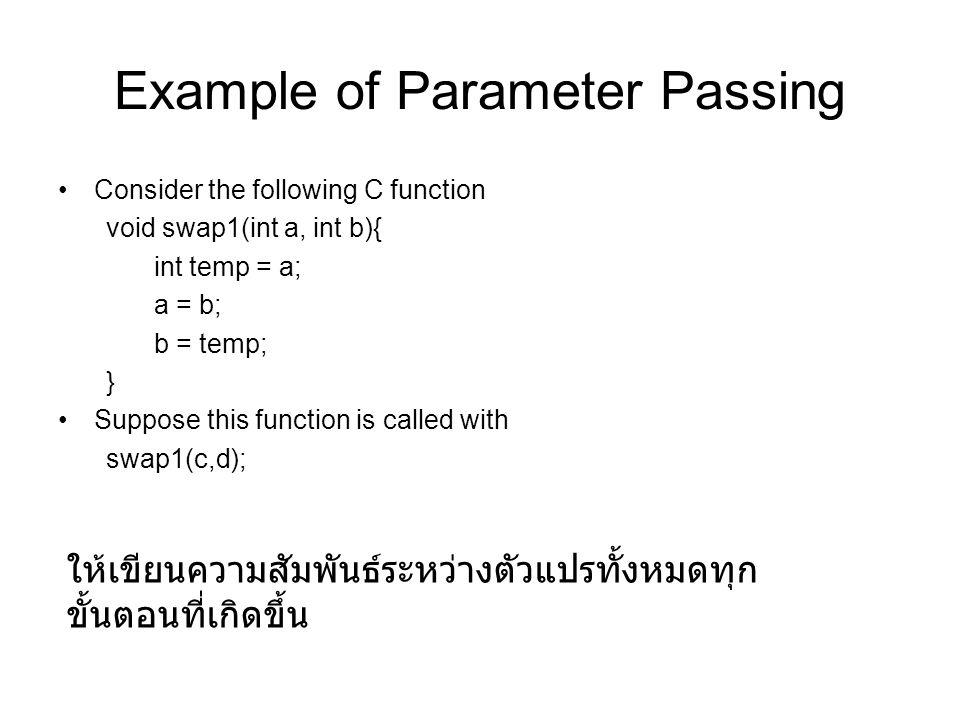 Example of Parameter Passing Consider the following C function void swap1(int a, int b){ int temp = a; a = b; b = temp; } Suppose this function is called with swap1(c,d); ให้เขียนความสัมพันธ์ระหว่างตัวแปรทั้งหมดทุก ขั้นตอนที่เกิดขึ้น