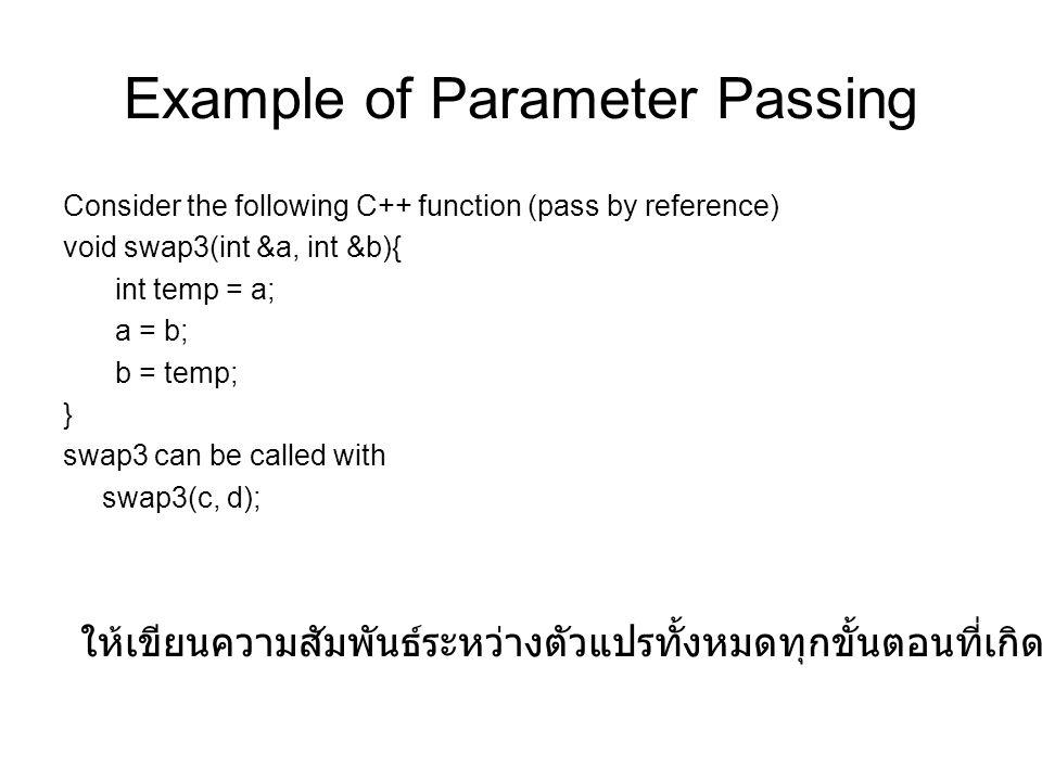 Example of Parameter Passing Consider the following C++ function (pass by reference) void swap3(int &a, int &b){ int temp = a; a = b; b = temp; } swap3 can be called with swap3(c, d); ให้เขียนความสัมพันธ์ระหว่างตัวแปรทั้งหมดทุกขั้นตอนที่เกิดขึ้น