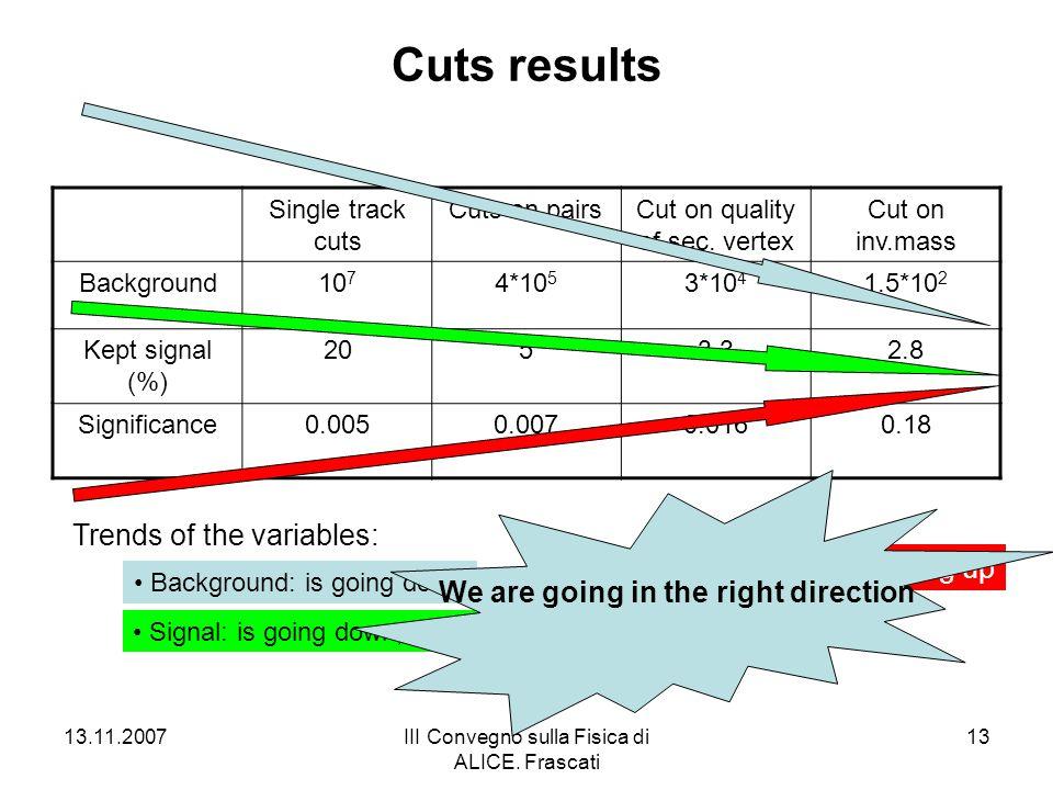 13.11.2007III Convegno sulla Fisica di ALICE. Frascati 13 Cuts results Single track cuts Cuts on pairsCut on quality of sec. vertex Cut on inv.mass Ba