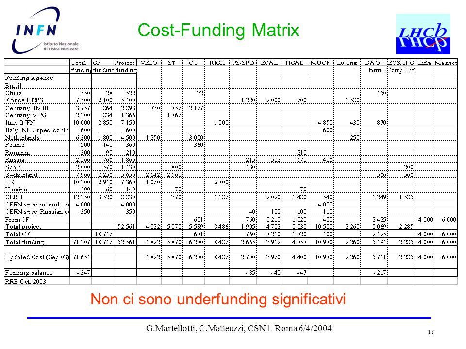 G.Martellotti, C.Matteuzzi, CSN1 Roma 6/4/2004 18 Cost-Funding Matrix Non ci sono underfunding significativi