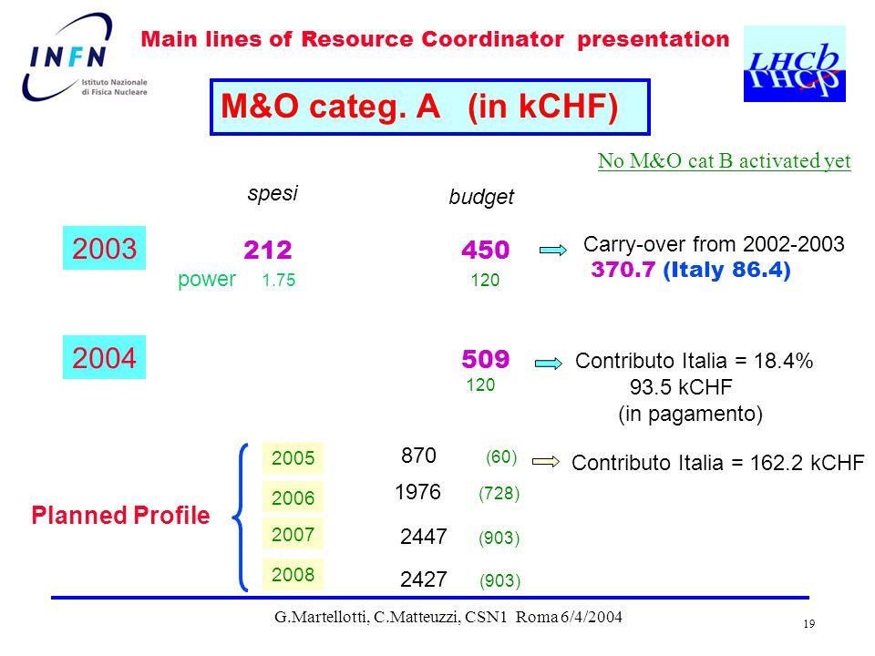 G.Martellotti, C.Matteuzzi, CSN1 Roma 6/4/2004 19 Main lines of Resource Coordinator presentation M&O categ.