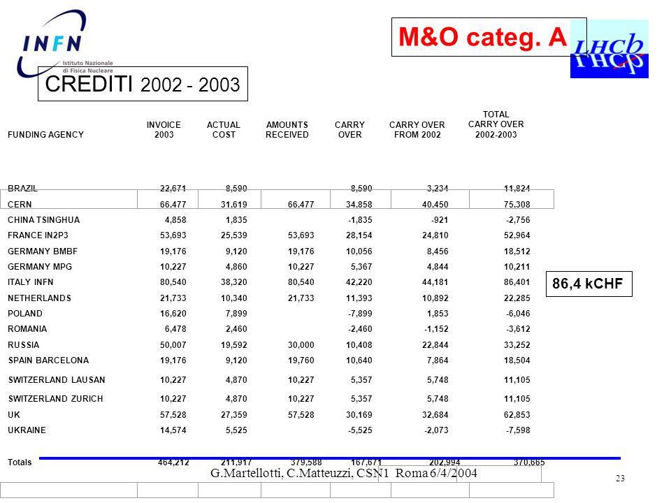 G.Martellotti, C.Matteuzzi, CSN1 Roma 6/4/2004 23 Table 2 : Funding Agency Balances CREDITI 2002 - 2003 M&O categ.