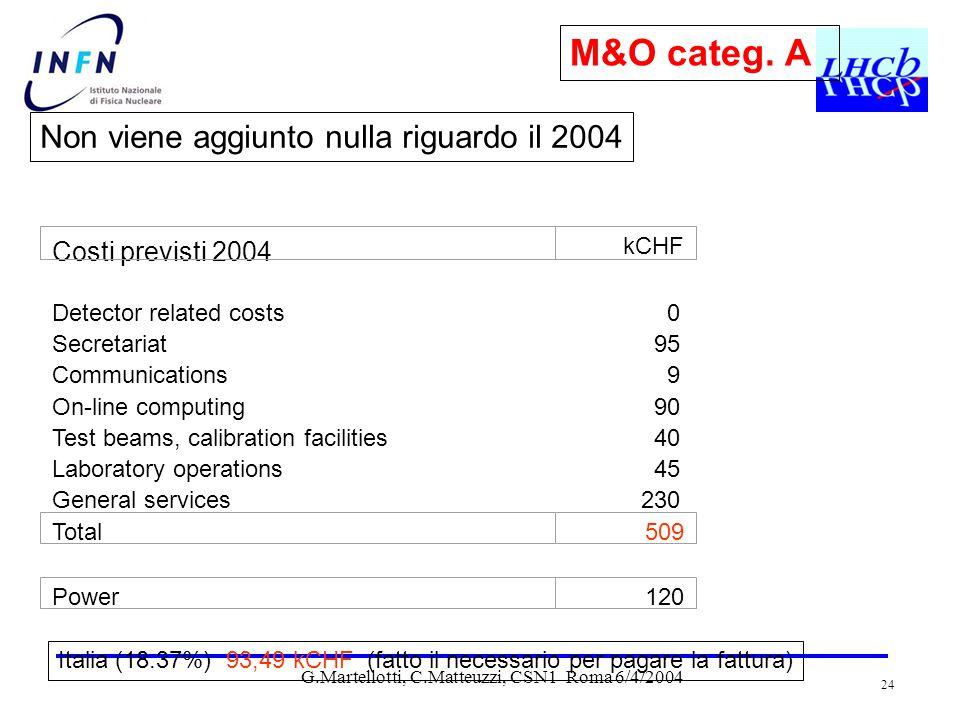 G.Martellotti, C.Matteuzzi, CSN1 Roma 6/4/2004 24 Costi previsti 2004 Detector related costs0 Secretariat95 Communications9 On-line computing90 Test beams, calibration facilities40 Laboratory operations45 General services230 kCHF Total509 Power120 Italia (18.37%) 93,49 kCHF (fatto il necessario per pagare la fattura) M&O categ.